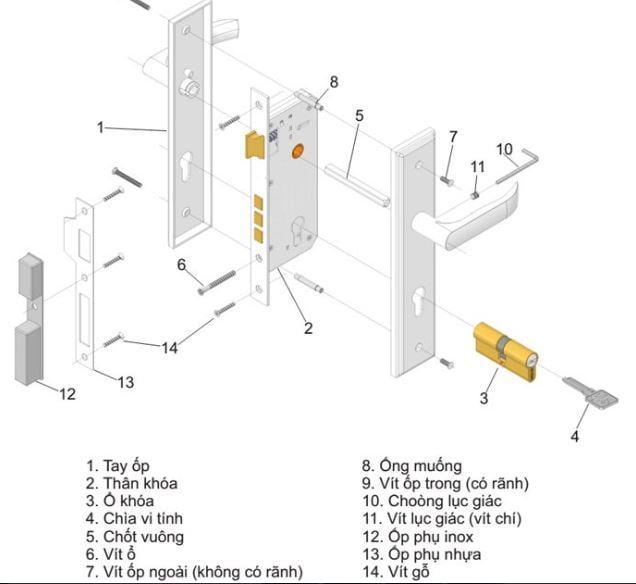 Cấu tạo của khóa cửa gạt tay