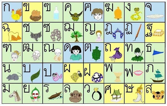 Bảng chữ cái Tiếng Thái